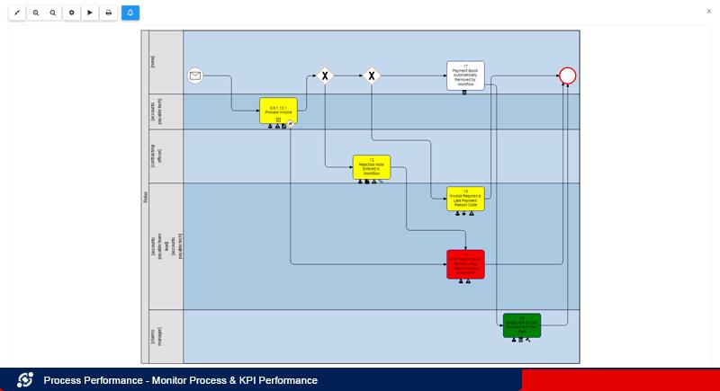 Monitor Process KPI Performance