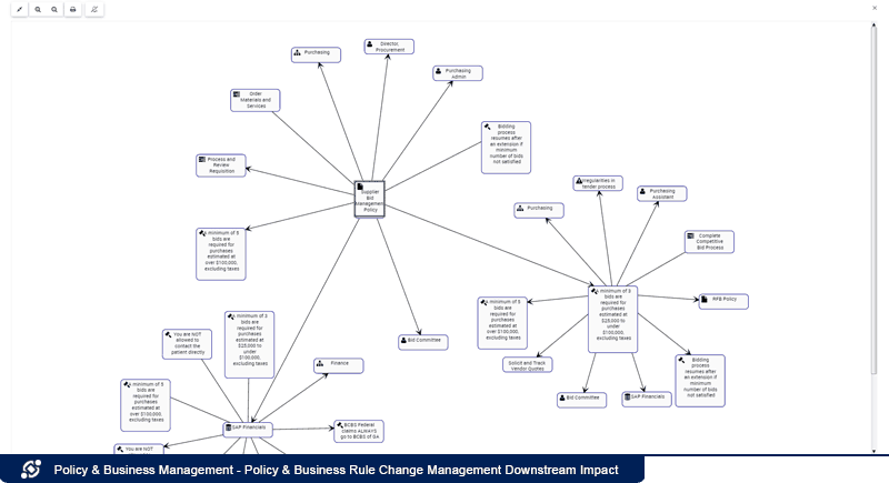 Policy Business Rule Change Management Downstream Impact