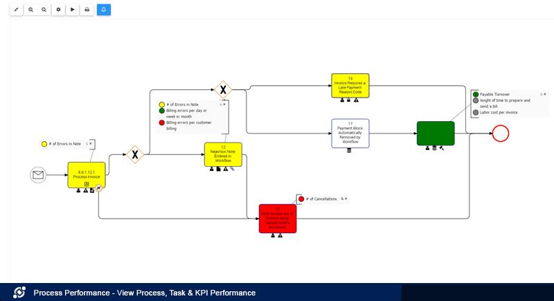 View Process, Task & KPI Performance