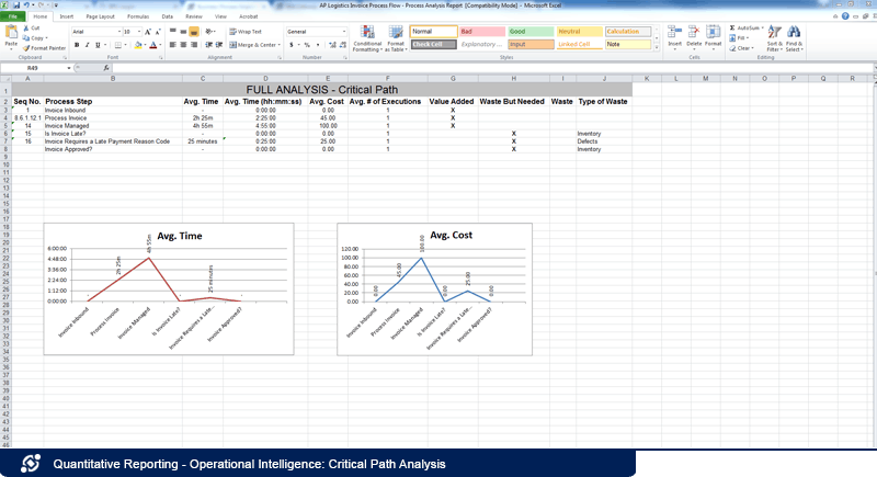 Operational Intelligence: Critical Path Analysis