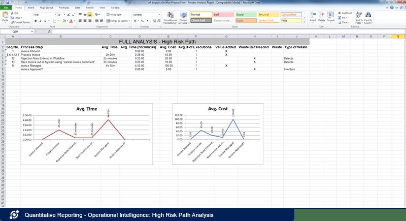 Operational Intelligence: High Risk Path Analysis