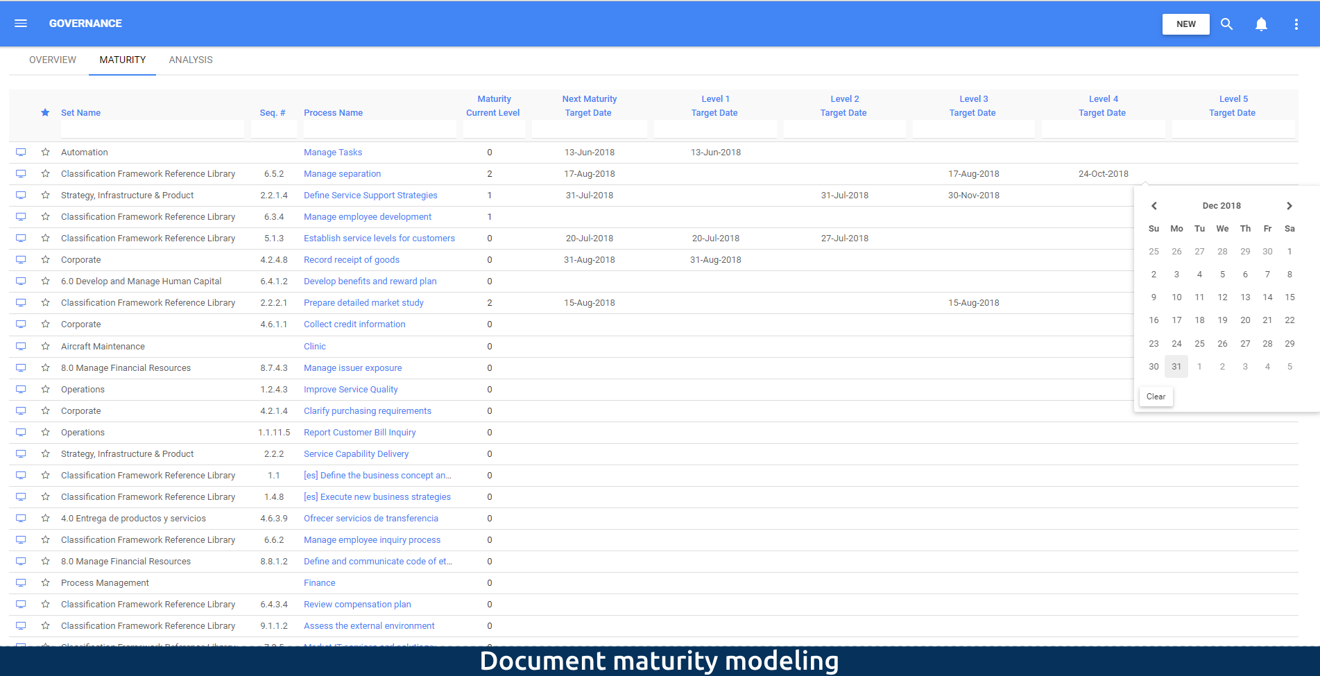Document maturity modeling