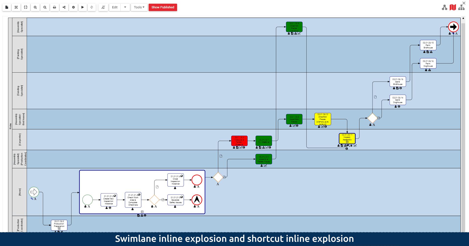 swimlane inline explosion and shortcut inline explosion