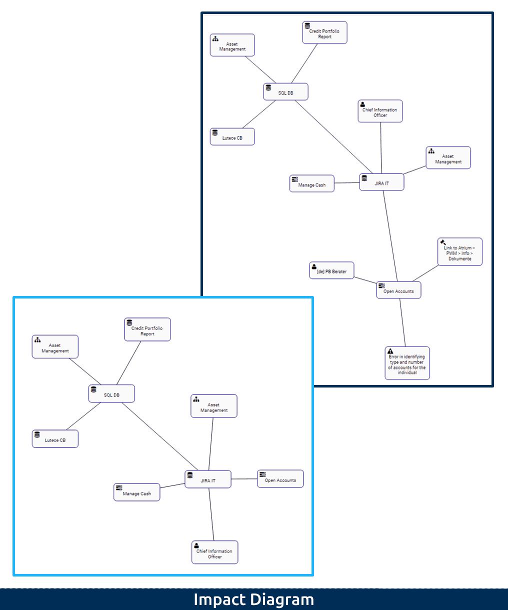 1-1 Impact Diagram