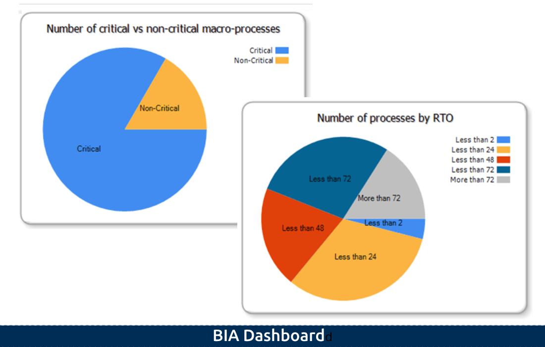 2-2 BIA Dashboard