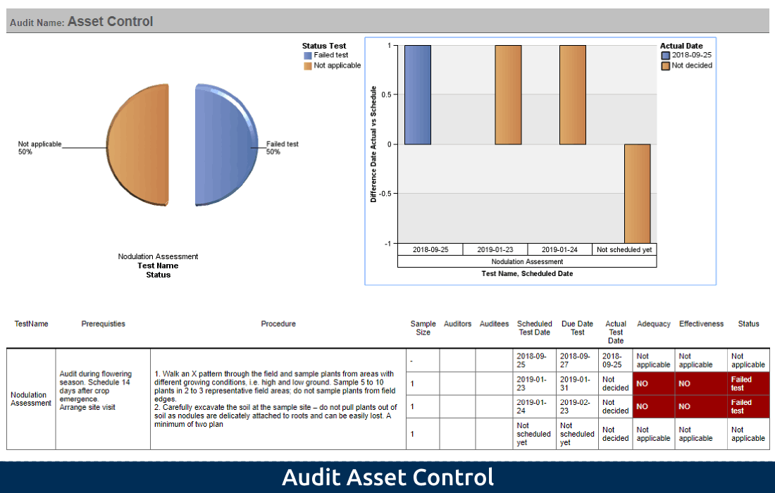 2-3 Audit Asset Control