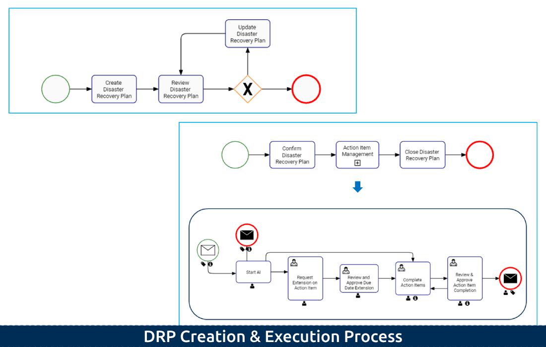3-1 DRP Creation & Execution Process