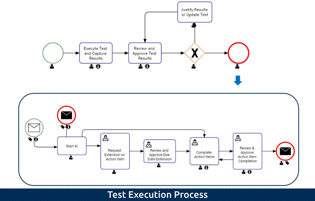 3-5 Test Execution Process