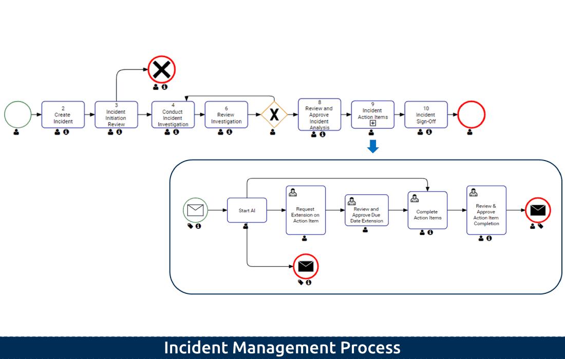 4-3 Incident Management Process