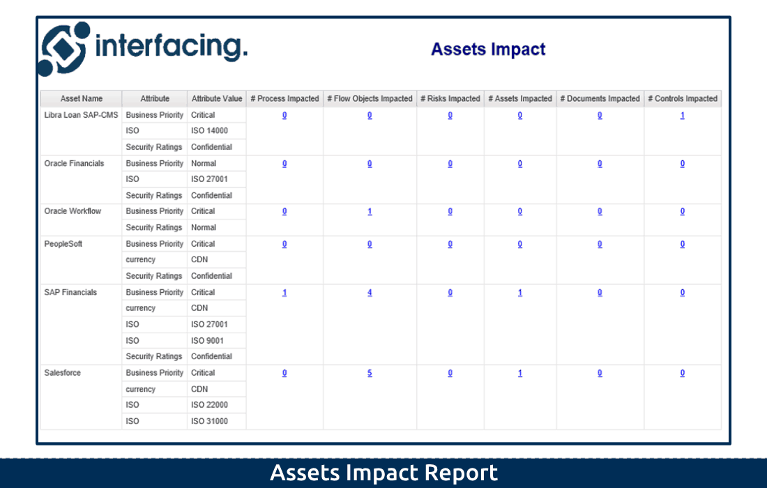 5-3 Assets Impact Report