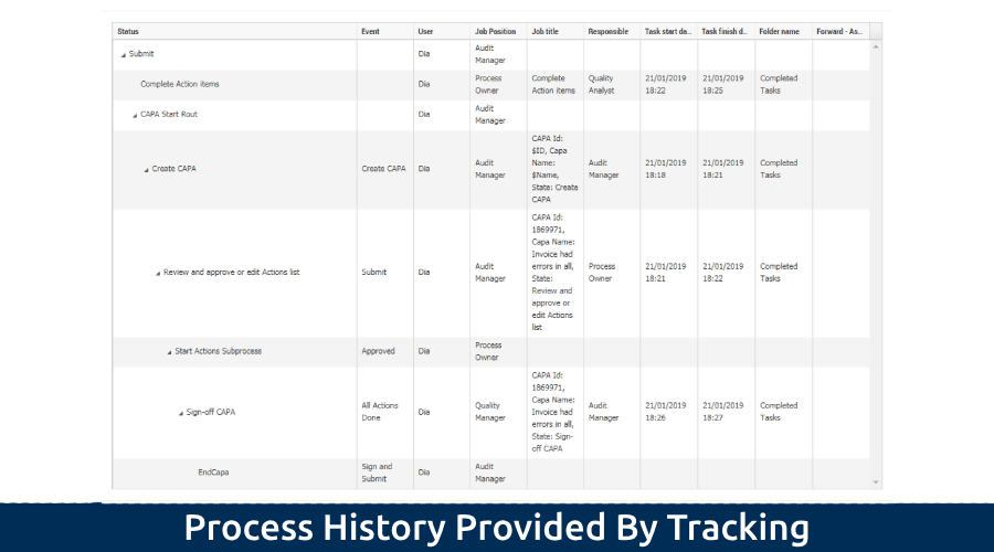 5-3 Process History Provided By Tracking