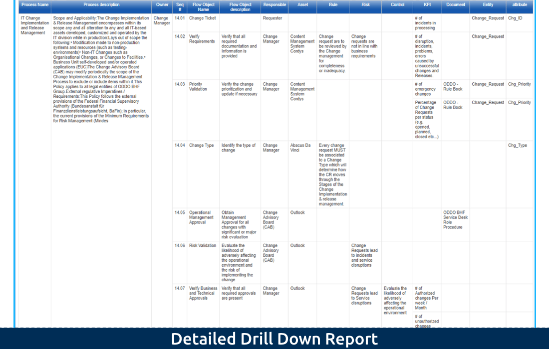 5-4 Detailed Drill Down Report