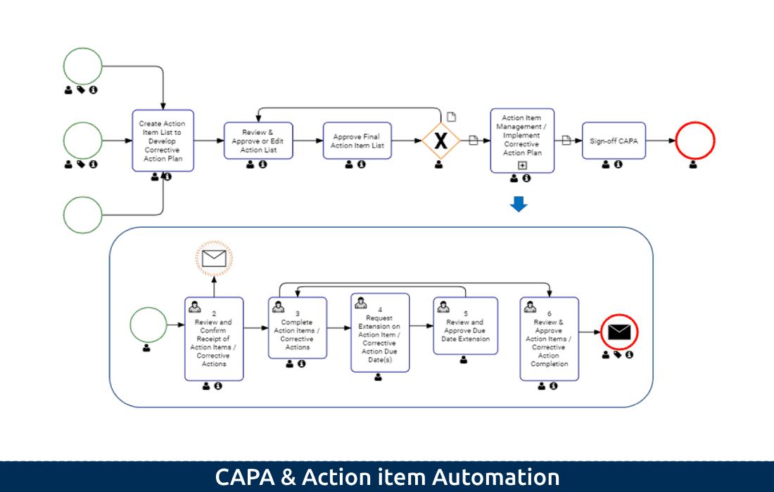 CAPA & AI Automation (2)