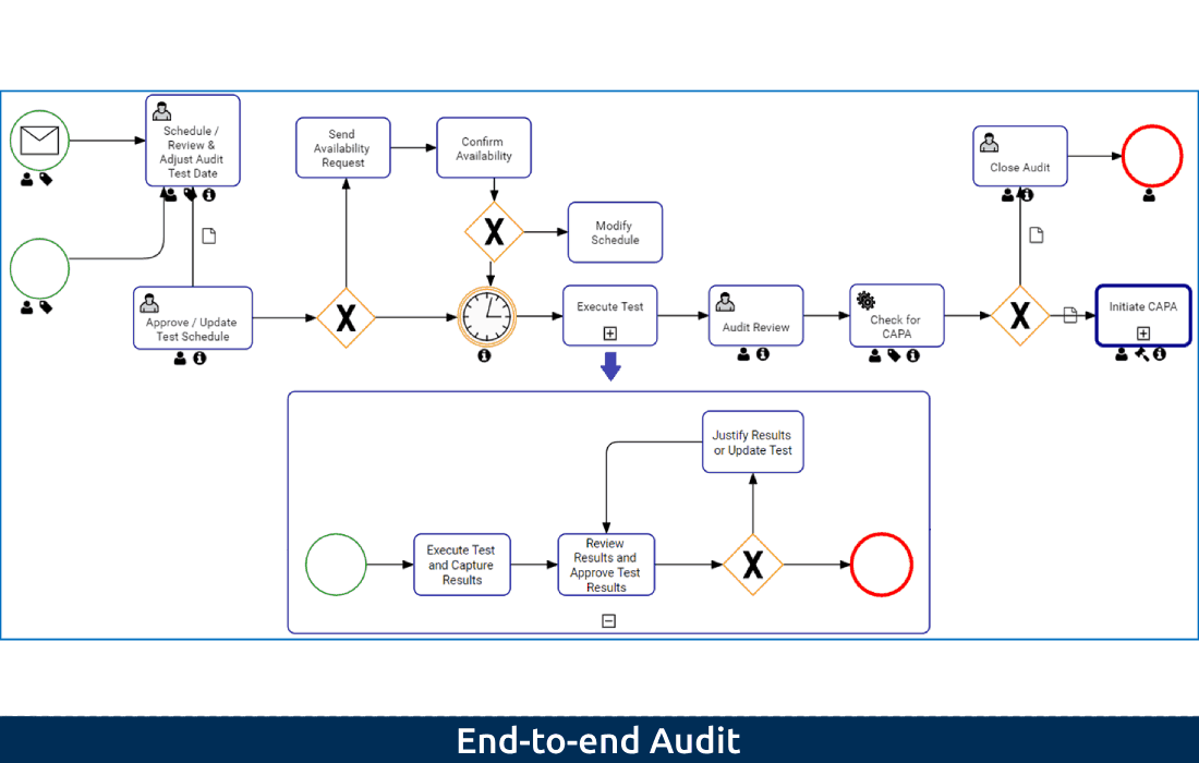 End-to-end Audit