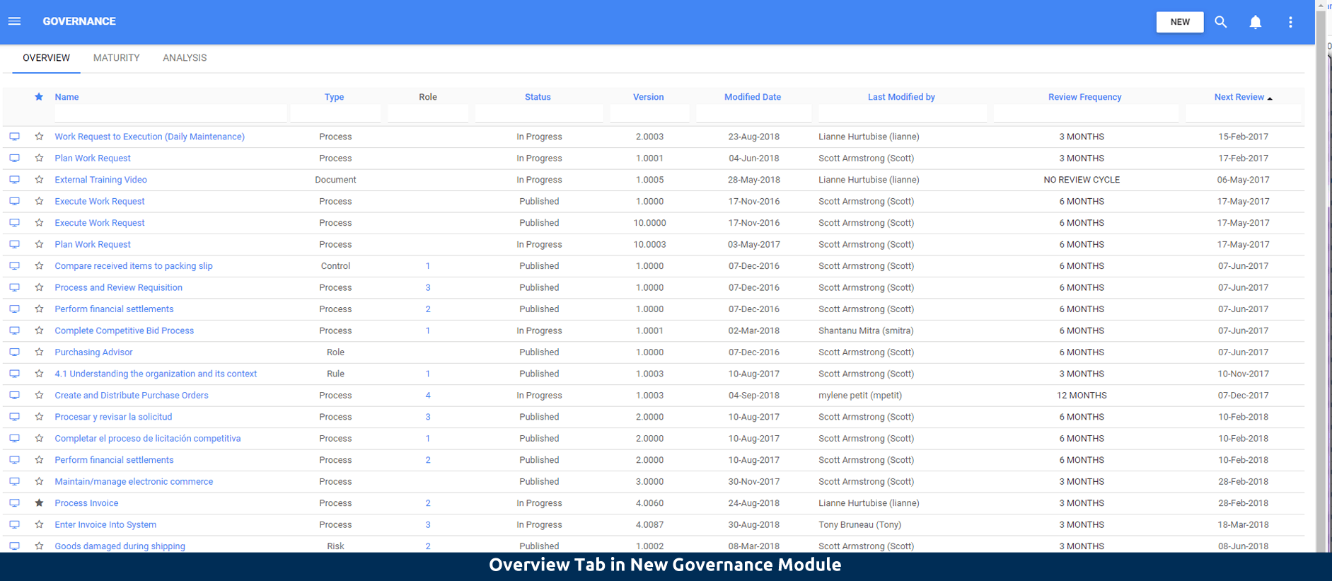 Overview Tab in New Governance Module
