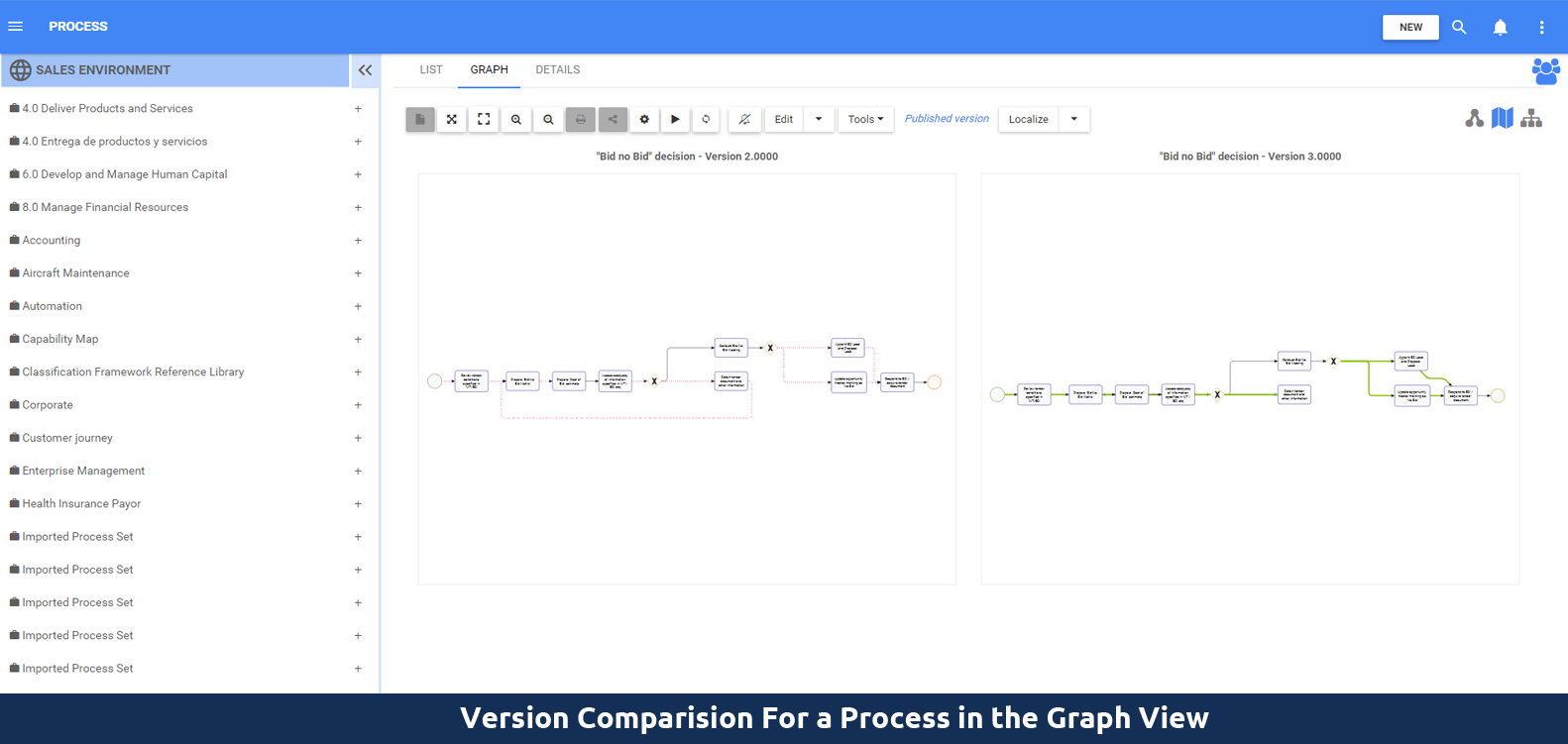Version comparison for a process in the graph view