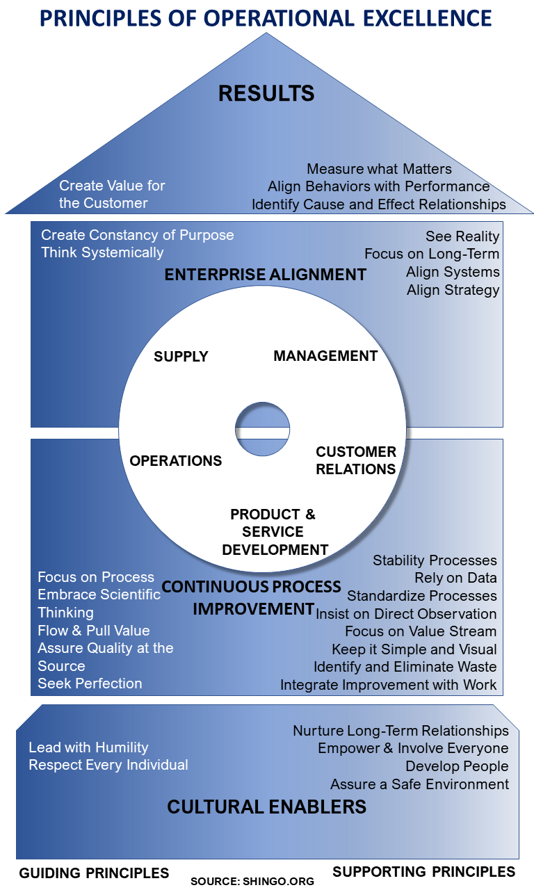 SHINGO PRINCIPLES OF OPERATIONAL EXCELLENCE